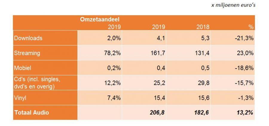 Sterkste omzetgroei Nederlandse muziekindustrie sinds vijf jaar